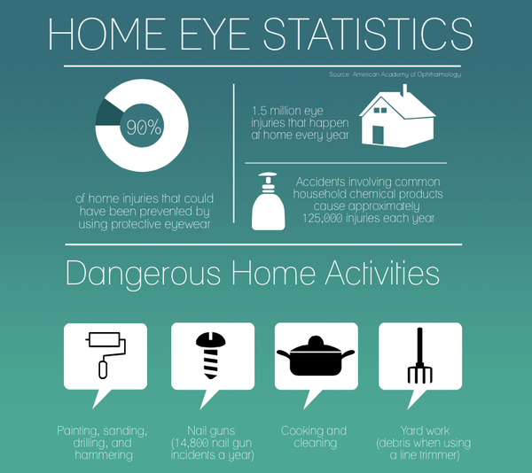October is Home Eye Safety Awareness month.